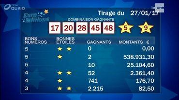 Euromillions belgique résultats 27 novembre