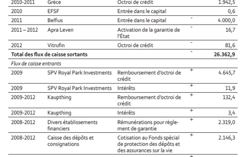 cinq ans apr s lehman brothers la facture de la crise pour la belgique. Black Bedroom Furniture Sets. Home Design Ideas