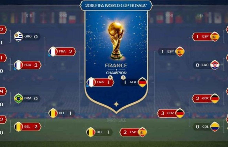 Ea sports pense conna tre le vainqueur de la coupe du monde 2018 - Vainqueur des coupe du monde ...