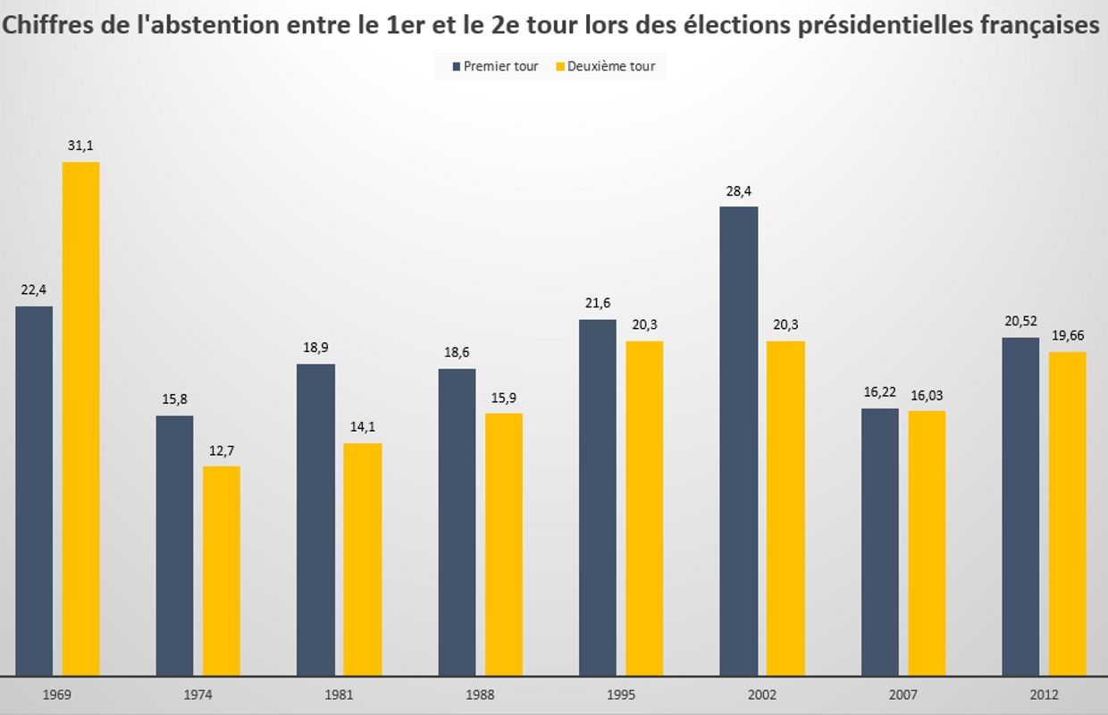 Abstention Second Tour
