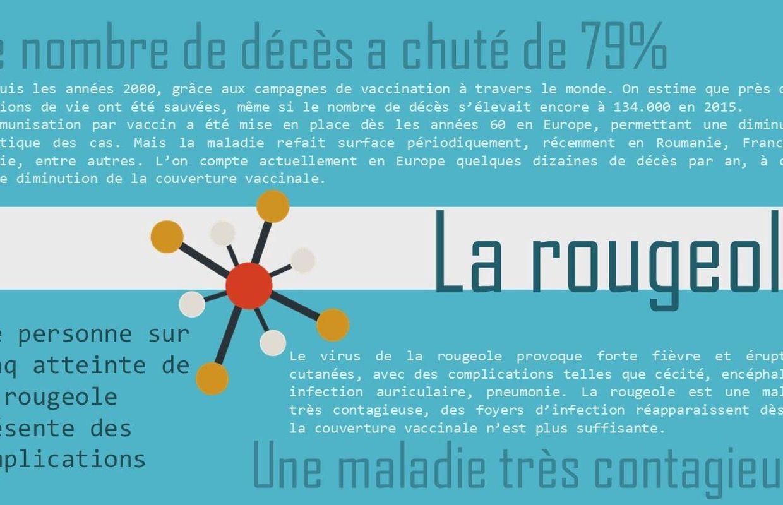 Ces Maladies Dont Les Vaccins Nous Prot 232 Gent Infographies