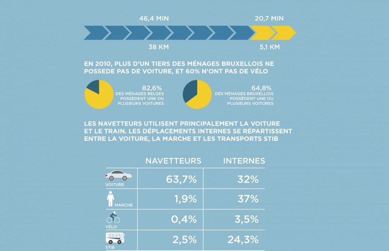 comment se d u00e9placent les bruxellois et les navetteurs dans la capitale   infographie