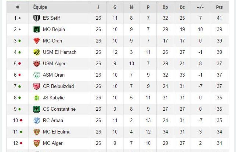 classement championnat algerie