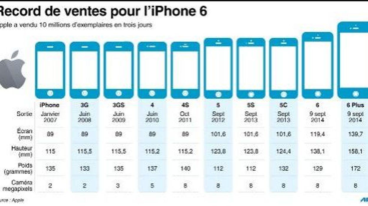 Apple 10 millions d 39 iphone 6 coul s en trois jours un record - Taille iphone 6 en cm ...
