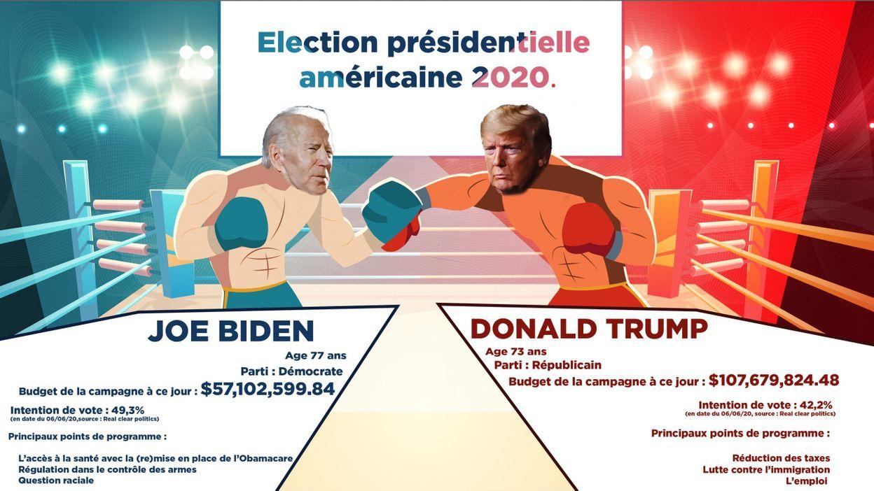 Joe Biden vs Donald Trump : portraits croisés des candidats de la prochaine  élection présidentielle américaine
