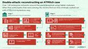 Tendance hacking: les pirates détroussent les distributeurs automatiques et utilisent des virus vieux de 20 ans