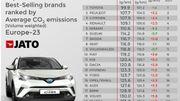 Les émissions moyennes de CO2 par marque selon JATO Dynamics