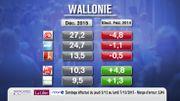 Baromètre RTBF-La Libre : Le Vlaams Belang aspire des électeurs N-VA