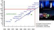 Une projection des besoins en réseau sur base de chiffres relevés depuis 1950.