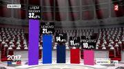Elections en France: En Marche  (32,2%) obtiendrait la majorité absolue avec 390 à 430 sièges