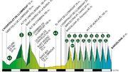 La 7e étape du Tour de catalogne le résumé en direct