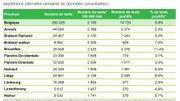 Coronavirus en Belgique: le taux de tests positifs en forte hausse, surtout à Bruxelles et dans les provinces wallonnes