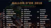 Classement Ballon d'Or 2018