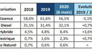 Le marché automobile belge au premier semestre 2020.