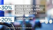 Criminalité en hausse en Belgique : des chiffres à nuancer
