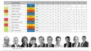 Top 10 des personnalités politiques préférées des Flamands