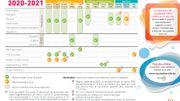 Le calendrier de vaccination tel que prévu par l'ONE.