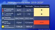 L'hiver 2019-2020 sur le podium des hivers les plus doux