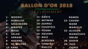 Classement final du Ballon d'Or