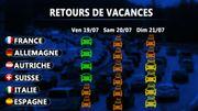 Retours de vacances: la situation attendue en Europe