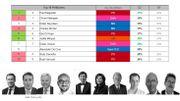 Top 10 des personnalités politiques préférées des Bruxellois