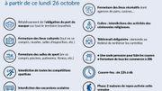 Fermeture des lieux culturels, des salles de sport... voici les nouvelles mesures contre le coronavirus à Bruxelles