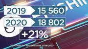 21% d'arnaques informatiques en plus