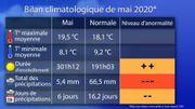 Mai2020: pas trop chaud, très ensoleillé et surtout sec, sec, sec