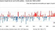 Le mois d'avril2021 le plus froid depuis1986