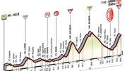 Le profil de la 14ème étape du Giro