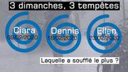 Tempêtes Ciara, Dennis, Ellen: les rafales de vent province par province