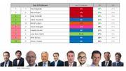 Top 10 des personnalités politiques préférées des Wallons