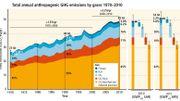 (FIG.3) Emissions des principaux gaz à effet de serre depuis 1970