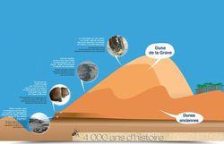 4000 ans d'histoire