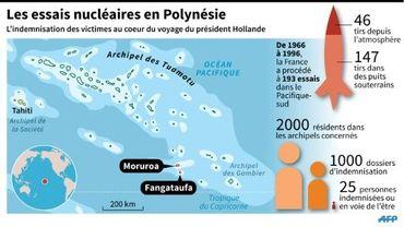 Les essais nucléaires en Polynésie
