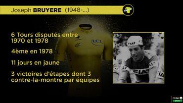 Ces Belges qui ont porté le maillot jaune: Joseph Bruyère