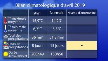 CLIMAT: Avril 2019 a été particulièrement doux, sec et ensoleillé cette année