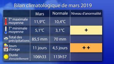 Bilan climatologique mars 2019 à Uccle