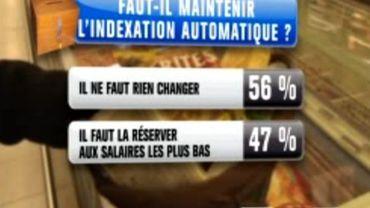 56% des Belges sont pour le maintien de l'index
