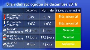 bilan climatologique de décembre 2018