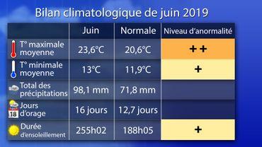 Bilan climatologique de juin 2019 : un mois très chaud et ensoleillé