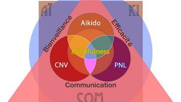 18 septembre - Vivre la bienveillance au quotidien grâce à l'AïkiCom !