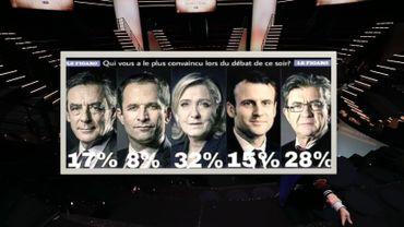 Présidentielle française: après les fake news, voici les faux sondages
