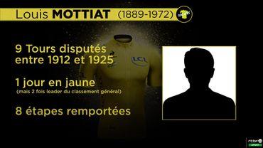 Ces Belges qui ont porté le maillot jaune: Louis Mottiat