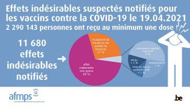Coronavirus : aperçu hebdomadaire des effets indésirables des vaccins contre la COVID-19 du 22 avril 2021