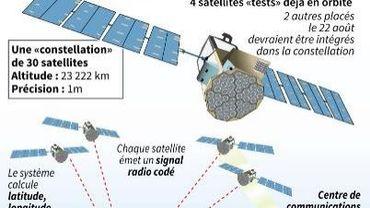 Le système de positionnement Galileo