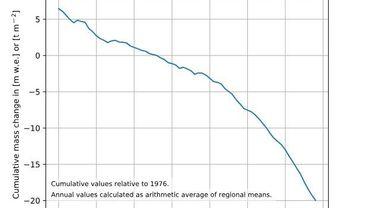 Voici la courbe de la perte de masse totale des glaciers dans le monde: le phénomène s'accélère clairement