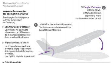 """Le système """"MCAS"""" du Boeing 737 Max"""