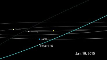 Simulation par la Nasa du passage de l'astéroïde 2004 BL86
