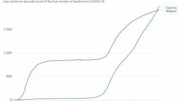 La Belgique n'est officiellement plus le pays où le Covid a causé le plus de morts par habitant: la Tchéquie au bord du gouffre
